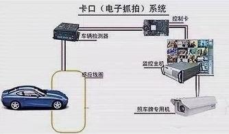 路上监控摄像头哪些是拍违章的 开车的人必须知道