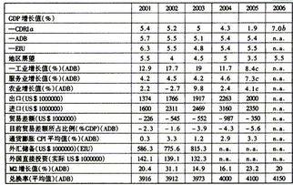 03;亚洲发展银行(ADB),亚洲发展展望2003;经济学家信息中心...