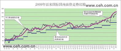 零号变革-国家发展改革委/供图-本次国内油价调整幅度已进一步压缩