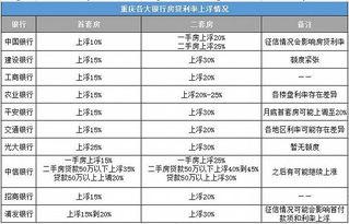 ...集了重庆10家银行最新房贷利率