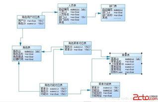 权限系统与RBAC模型概述