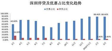 ...年3月深圳最新房贷利率走势统计