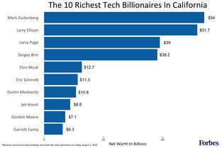 加州前10大科技亿万大亨-科技富豪那边最多 环球百豪富豪的三分之一...