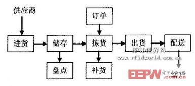 相应地,配送中心信息系统分为如下几个主