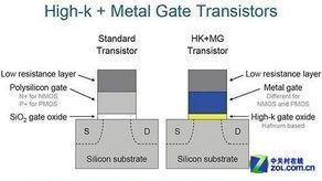 4412则不到1W,这就等于说明如果四核处理器在达到双核