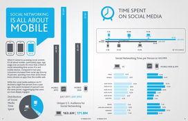 增长了80%,Pinterest增长了1047%.   FB的App用户增长了88%,移动...