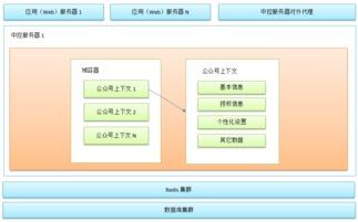 升讯威微信营销系统开发实践 3 中控服务器的设计