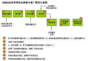 ...hujiao/index.xml-网络整合推广中 策略 和 整合 的价值