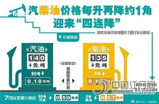 零号变革-国家发展改革委9月16日发出通知,决定将汽、柴油价格每吨分别降低...