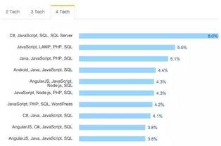 StackOverflow 2016 年开发者调查 -博狗亚洲娱乐成二十一点据说 JS ...