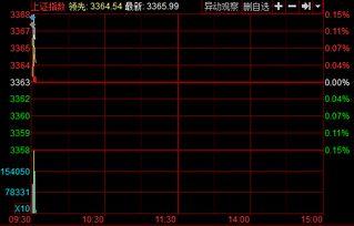 沪指9月19日分时图-开盘 两市高开沪指涨0.08 集成电路继续领涨