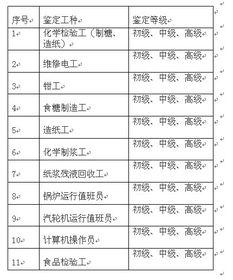 广西轻工高级技工学校职业技能鉴定所技能等级鉴定信息公布