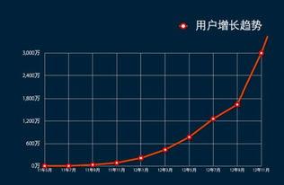 三地综合版走势图-...移动版用户增长趋势图-WPS移动版用户突破3千万 季度复合增长率达...