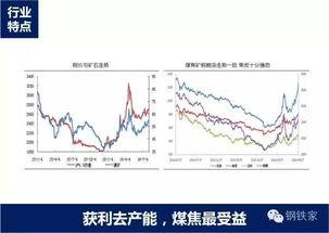胡艳平 26张PPT 教你看清去产能背景下的行业分化
