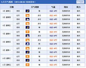 河南漯河2014年高考天气预报