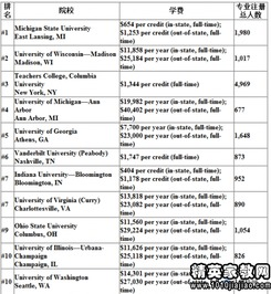 2012美国研究生专业大学排名 特殊教育学专业