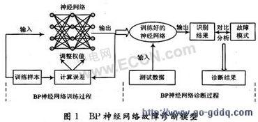 优化的BP神经网络在电子设备故障诊断中的应用