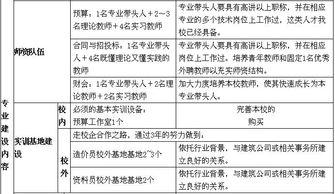 湖南建筑高级技工学校管理工程专业科建设规划思路