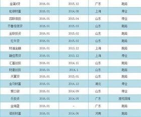p2p跑路名单2017 p2p跑路名单