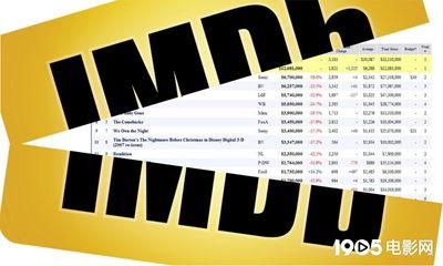 ...国知名票房网站Box Office Mojo消失,疑IMDB将其吸收合并-美国票...