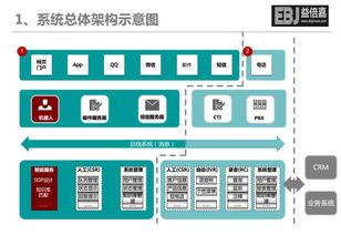 【EBJ呼叫中心系统平台搭建】-中国行业信息网