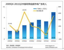 网络视频市场单季度广告收入首破10亿元
