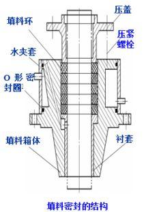 ...小直径 高转速搅拌器,如推进式 涡轮式 -各种釜式反应器,反应原...