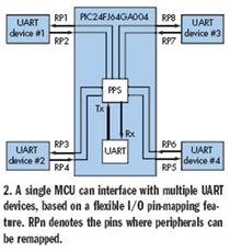 通过用UART与若干器件进行通讯的电路设计