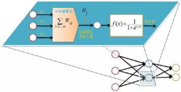 BP神经网络算法与实践