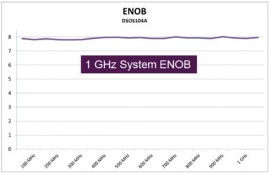 ...1GHz带宽的有效位-安捷伦在中端示波器领域实现频带翻番