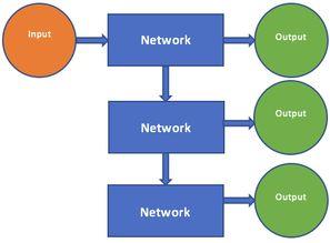 就是说,循环神经网络可以在每一次的迭代中保持网络形态不变的前提...