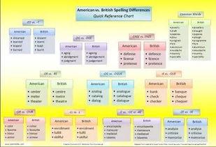 英式英语和美式英语在一些日常物... 基本掌握了英文形容词里最常用的...