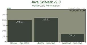 蒙特卡罗算法性能:Ubuntu继续领先,比OpenJDK快10%,同时是...