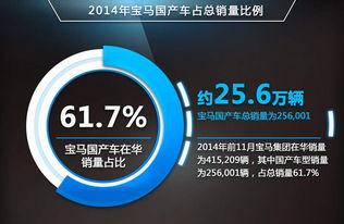 博雅四川棋牌-免费约牌-宝马在2014年1-11月在华共销售41.5万辆新车(含MINI和劳斯莱斯),...