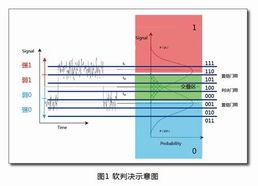 光通信系统中SD FEC软判决纠错编码技术浅析