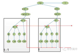 神经网络的BP算法学习