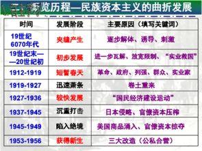 ...课件 近代民族资本主义的曲折发展 共27张PPT