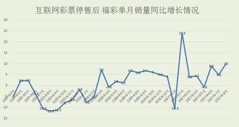 分分彩前三中三后三-形势向好,福彩主要游戏普遍增长   财政部公布的数据显示,8月份全...