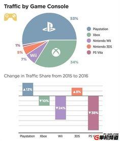 全球最大成人网站数据显示PS4玩家最爱动作片