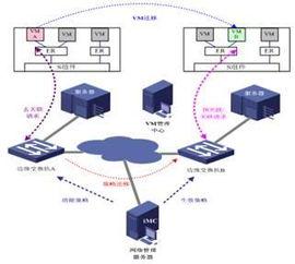 基于802.1Qbg实现VM的网络接入位置动态定位-网络自动化编排技术浅...