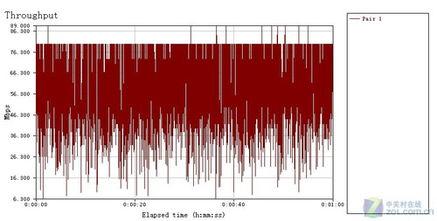 802点11ax速率-单pair平均速度测试-提升至75mW 测试成绩略有上升