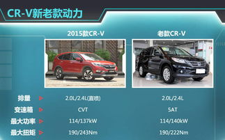 r_^绗b#v=-综合上述两点来看,2015款CR-V 2.0L车型尽管动力输出并没有发生变...