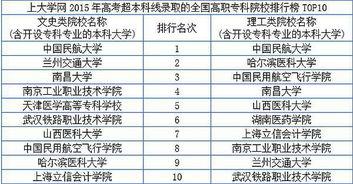 高校高职专科录取线超本科 中国民航大学排第一